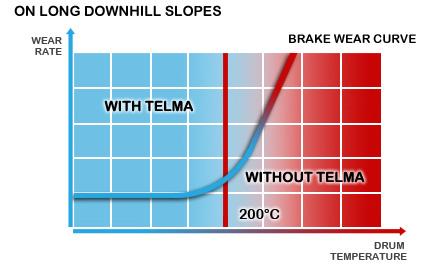 Avantages économiques en longue descente du ralentisseur TELMA