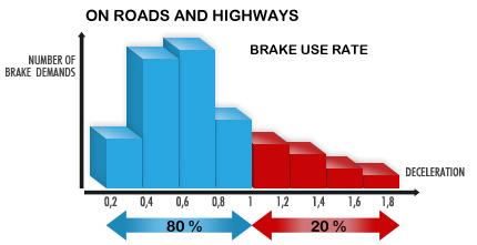 Avantages économiques sur circuit routier et autoroutier du ralentisseur TELMA